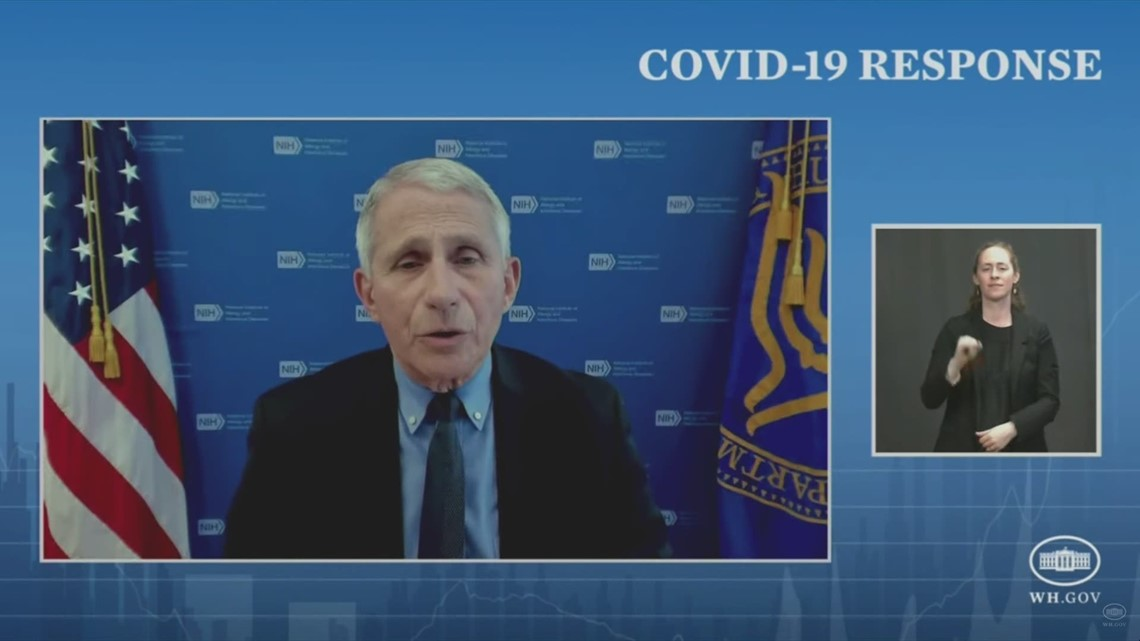 Fauci: Vaccines showing 'extremely' good protection against virus