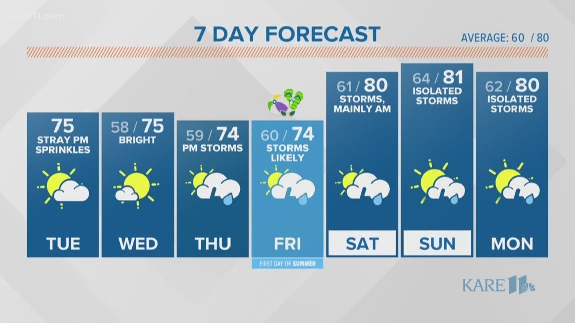 WEATHER: Stormy start to summer