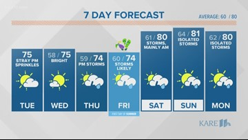 Midday weather forecast 6-18-19