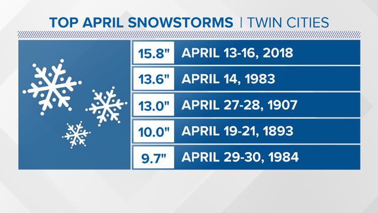 Top April snowstorms up to 2019