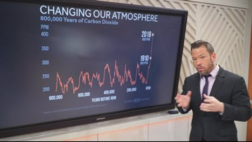 Sven Explains: Carbon dioxide peak