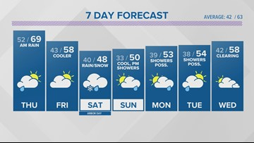 WEATHER: Spotty showers tonight and Thursday morning