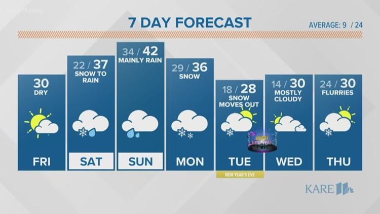 WEATHER: Sunny, dry Friday before messy weekend