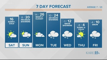 WEATHER: Cold sunshine today, some snow Sunday