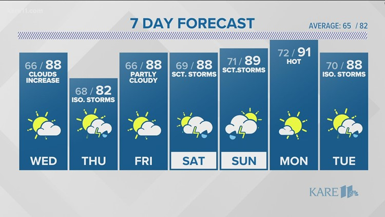 Late night weather forecast 10 p.m. August 3, 2021
