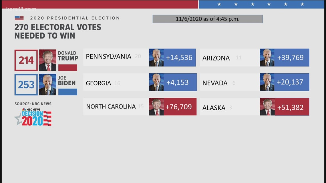 Biden on verge of winning presidency after gains in Pennsylvania; Trump attacks process