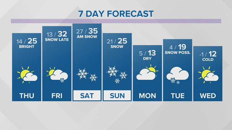 WEATHER: Snow winding down