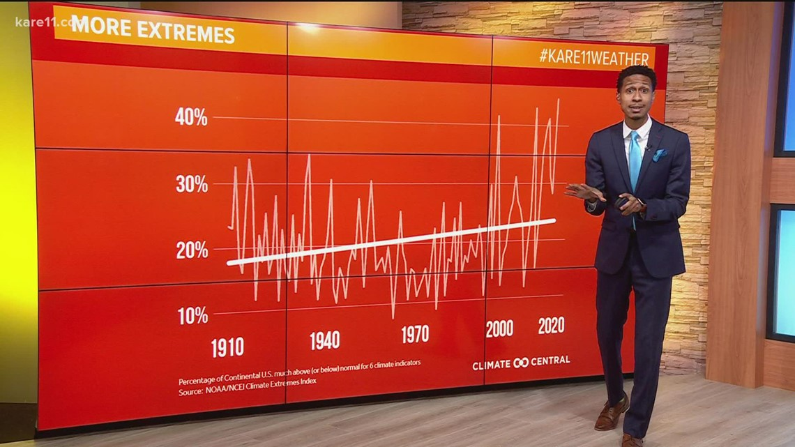 Climate extremes becoming more common