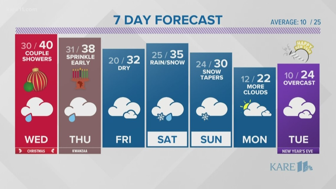 WEATHER: Dreary weather Christmas Day, few showers possible