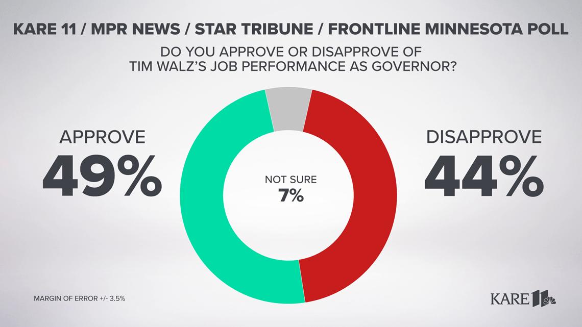 Minnesota Poll: Approval ratings for both Walz, Biden dip below 50%