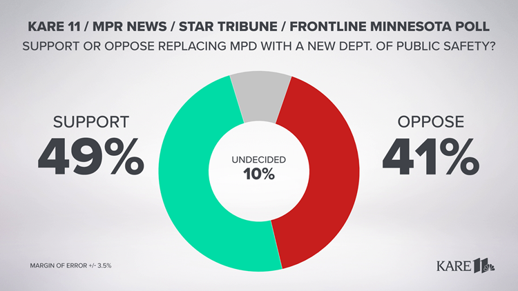 Minnesota Poll: Minneapolis voters divided on replacing MPD
