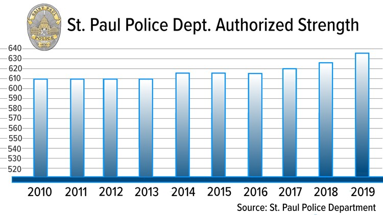 Saint Paul Police Dept authorized strength chart