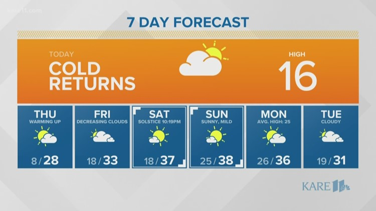 WEATHER: A chilly afternoon before the warm up begins
