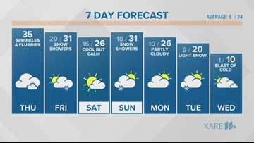 WEATHER: Stray flurries and sprinkles today