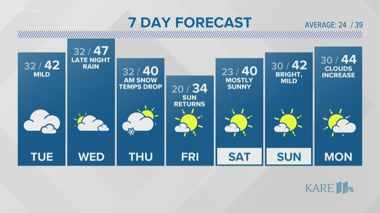 WEATHER: Showers possible overnight
