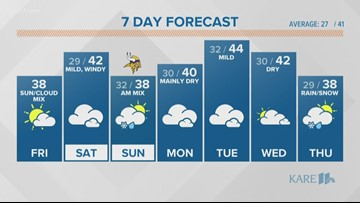 WEATHER: Warm up on the way but so are windy conditions