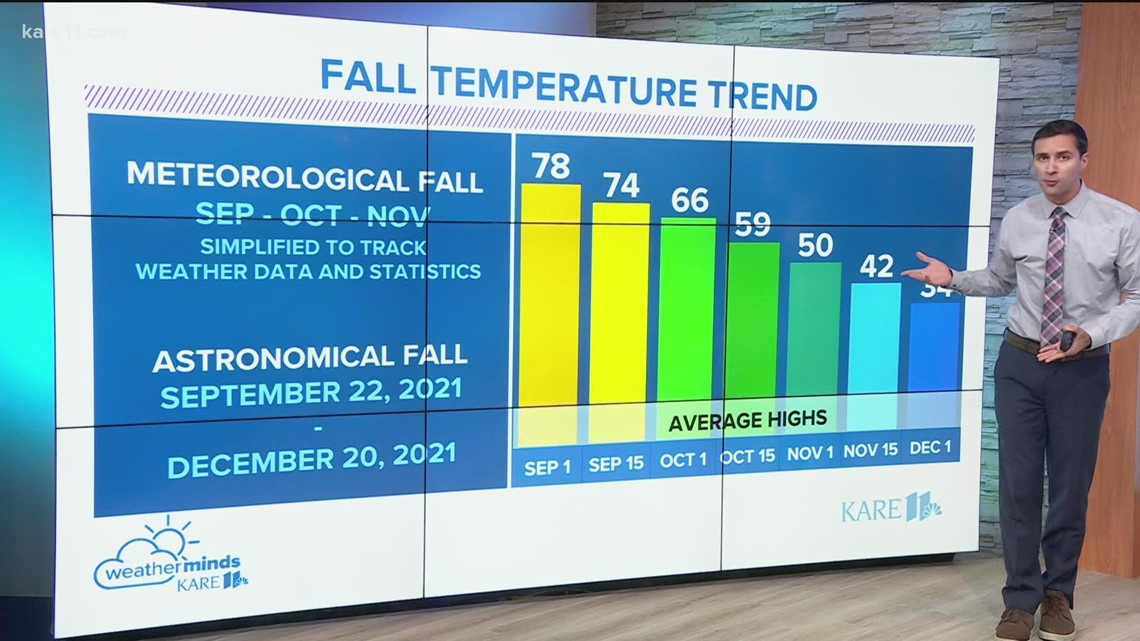 WeatherMinds: Meteorological fall