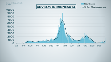 Live updates: New daily COVID cases inch closer to 1,000 mark