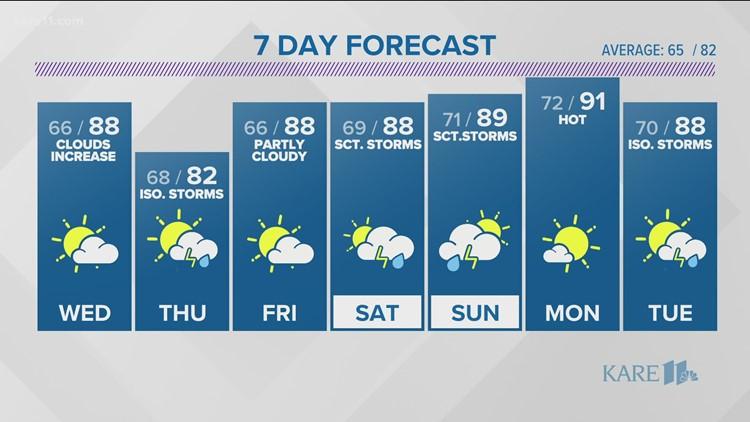 Evening weather forecast on Aug. 3, 2021