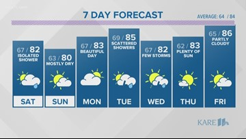 WEATHER: Few showers possible Saturday, drier on Sunday