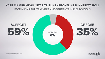 Minnesota Poll: Mixed views on vaccine mandates, majority support masks in schools