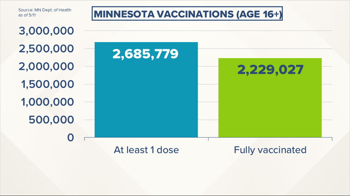 Live updates: Walz expects Minnesota to beat national goal for COVID vaccinations this summer
