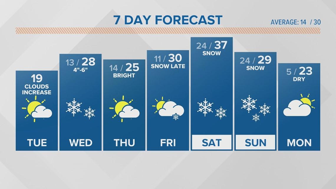 Heavy snow Wednesday should break Feb. record