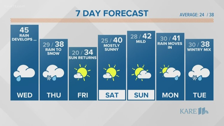 WEATHER: Mild weather ahead of evening showers