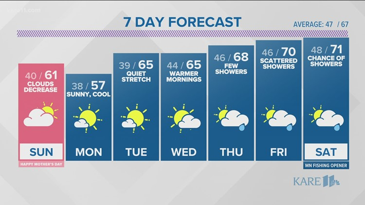 Evening weather forecast 5 p.m. May 8, 2021
