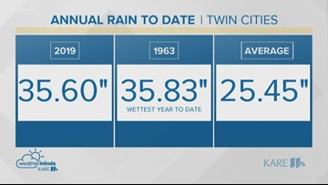 WeatherMinds: Rain by the numbers