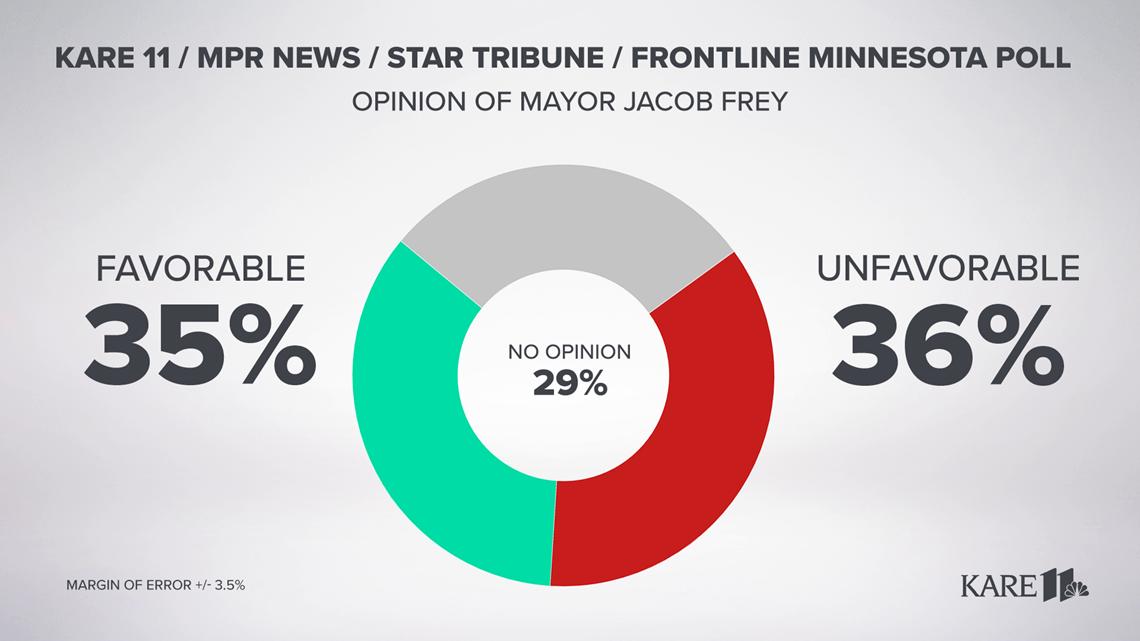Minnesota Poll: Minneapolis voters split on Mayor Frey, unfavorable view of City Council