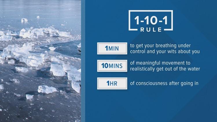 1-10-1 Rule