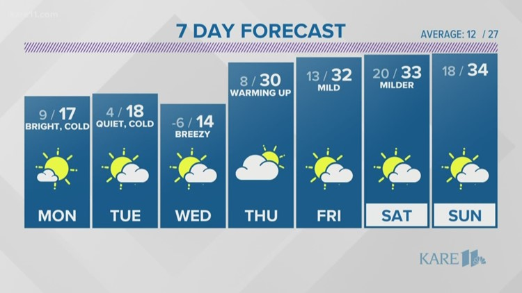 WEATHER: Rising temperatures overnight lead to a warmer Monday