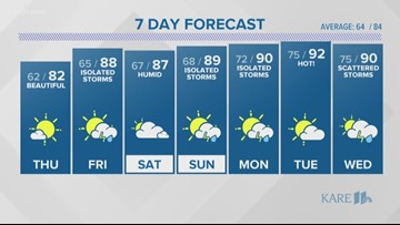 WEATHER: Evening spotty showers, cooler night ahead