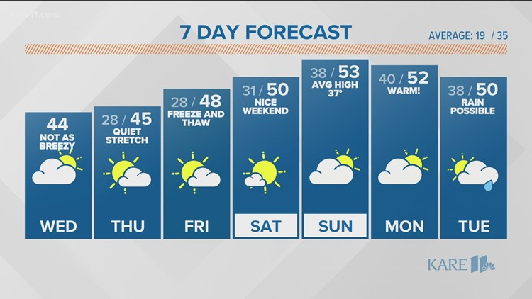 WEATHER: Mild with more clouds Thursday