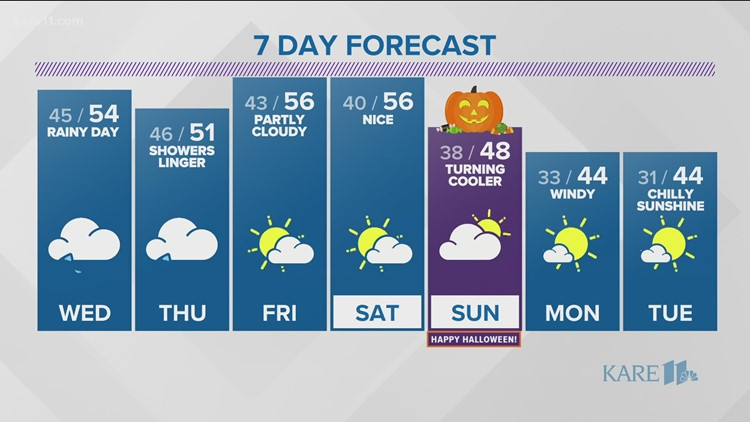WEATHER: Rain moves in Wednesday