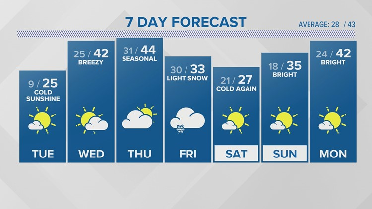 WEATHER: Cold night, chilly sunshine Tuesday