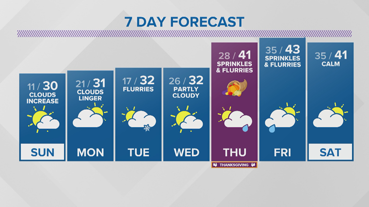 WEATHER: Cold start to Sunday