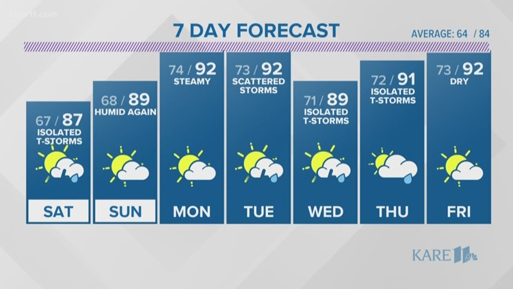 WEATHER: Strong storm for the south metro
