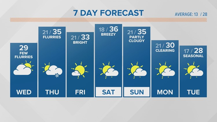 WEATHER: Warming up into the weekend.