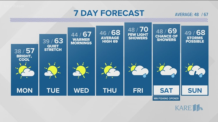 WEATHER: Cool, dry start to the week