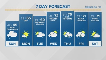 WEATHER: Rain continues through the afternoon