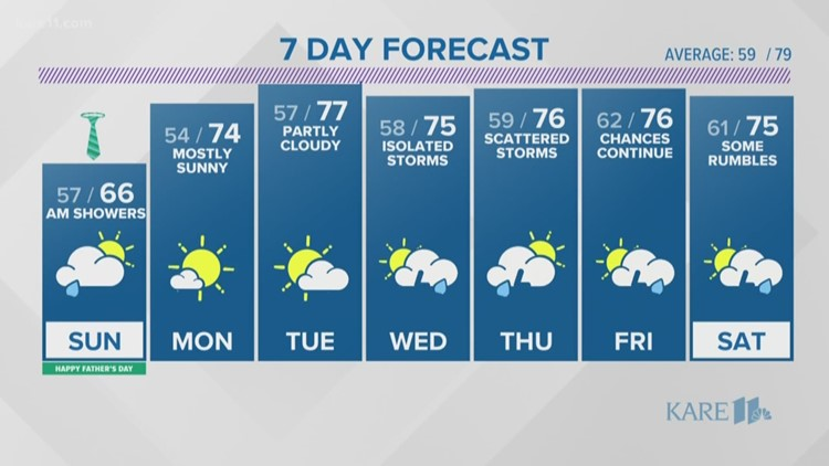 WEATHER: Shower chances overnight linger into Father's Day