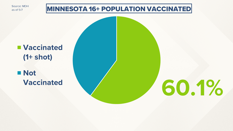 Live updates: More than 60% of eligible Minnesotans at least partially vaccinated