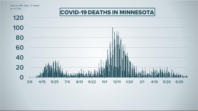 Live updates:  Minnesota's new COVID-19 cases above 400