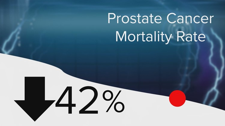 The mortality rate for prostate cancer has decreased 42 percent in the last 25 years, most likely due to earlier diagnosis.
