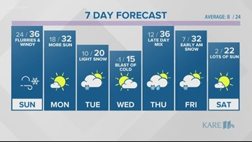 WEATHER: Winds die down overnight as a cool down arrives