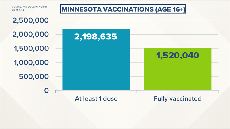 Live updates: More than 1.5 million Minnesotans 'completely vaccinated' against COVID