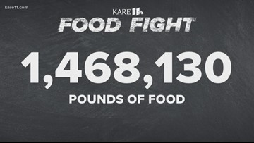 KARE 11 Food Fight collects record-setting 1.4 million pounds of food