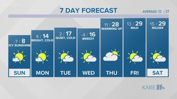WEATHER: Cold air continues overnight, slowly warms next week